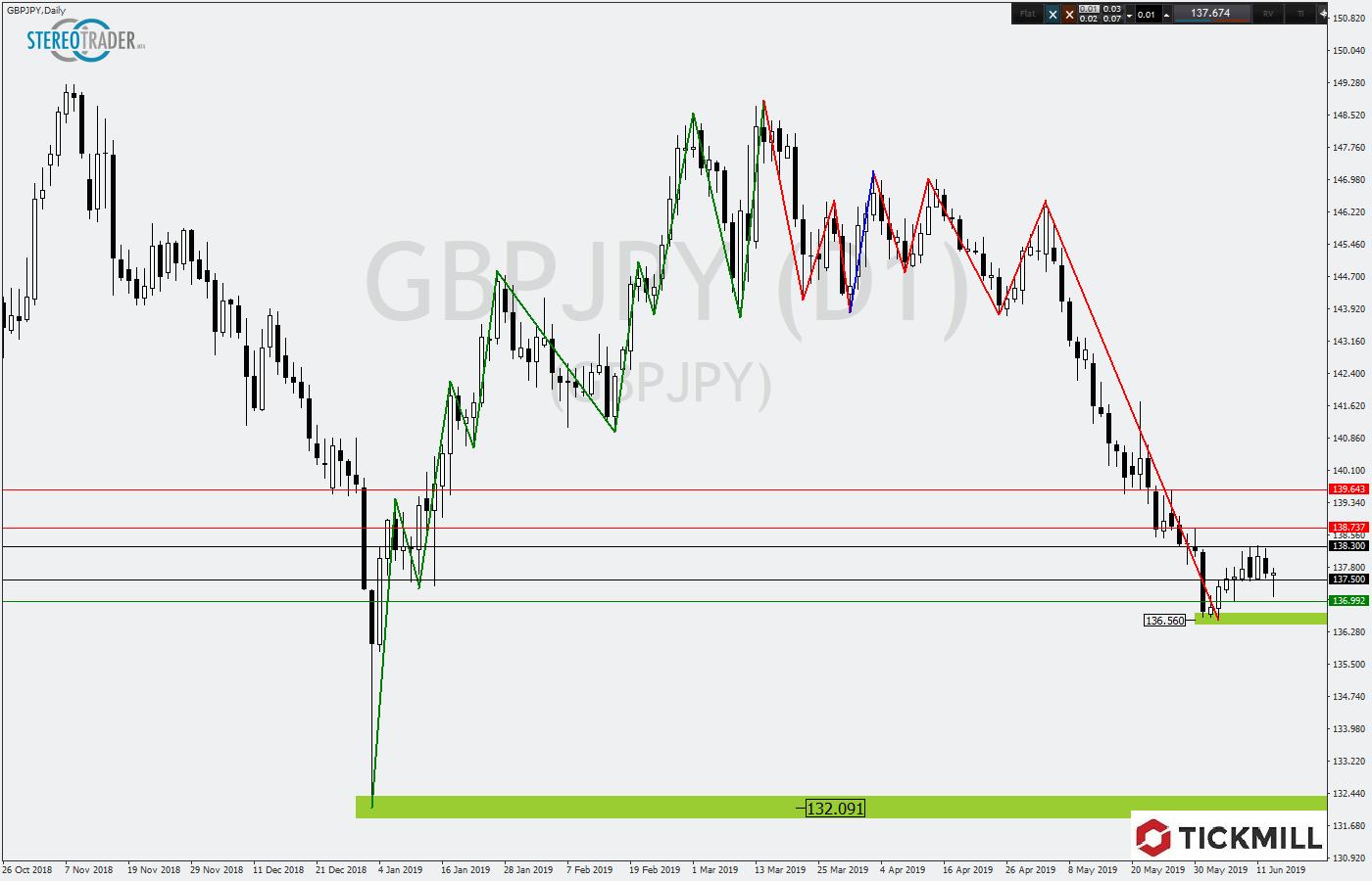 Tickmill-Analyse: GBPJPY mit bärischem Rangebruch