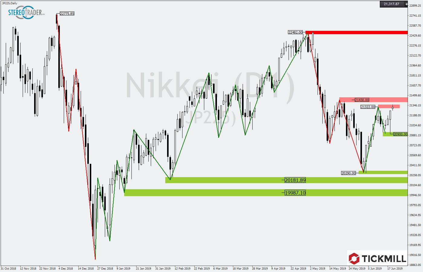 Tickmill-Analyse: Nikkei mit Überraschungspotential