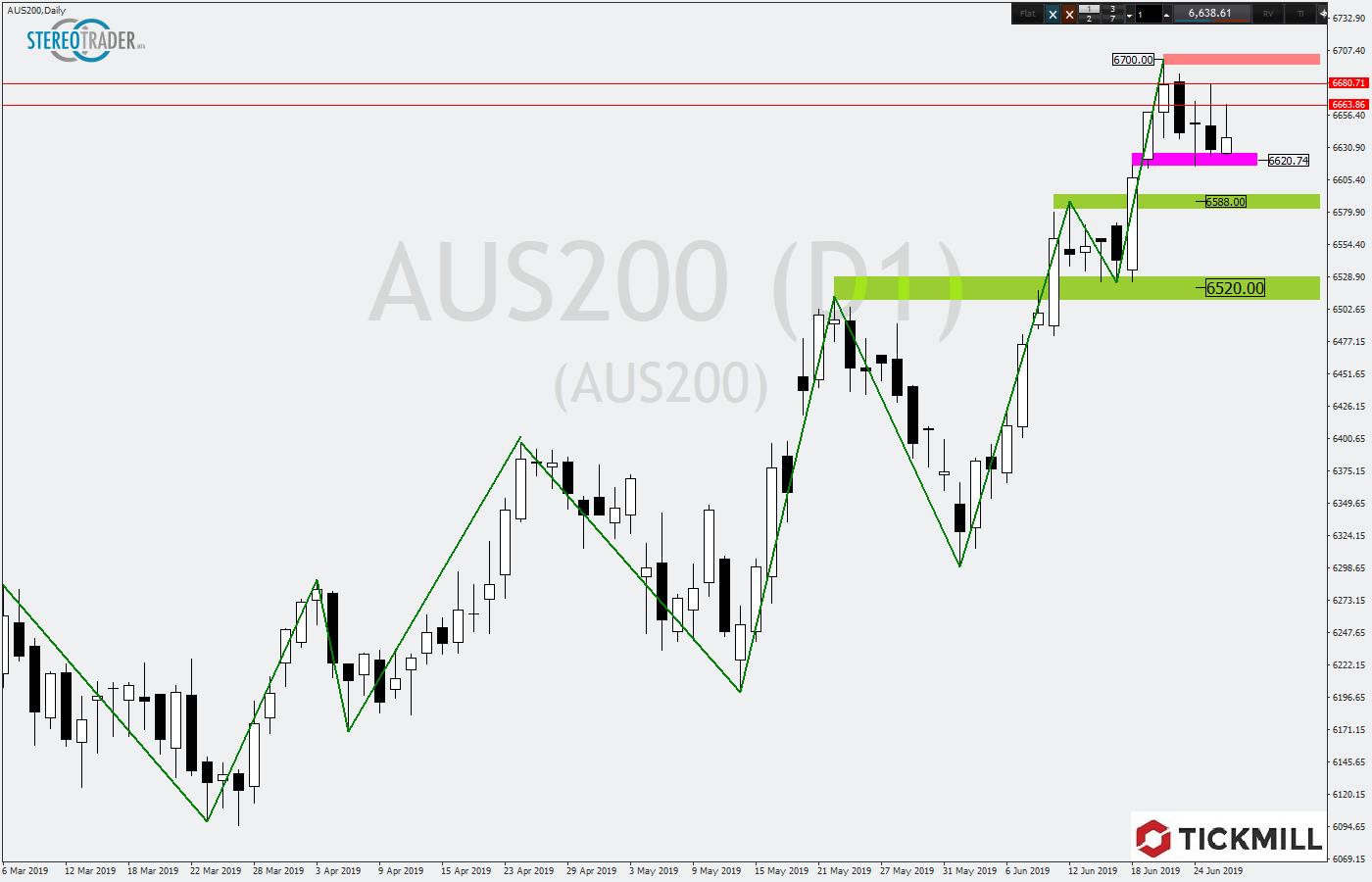 Australischer Aktienindex