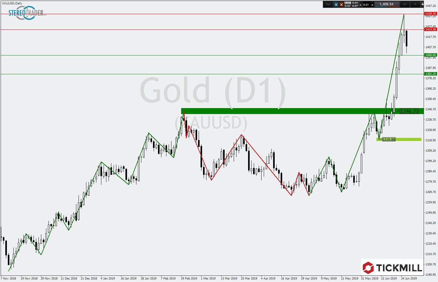 Tickmill-Analyse: Gold im Tageschart mit Umkehrsignal