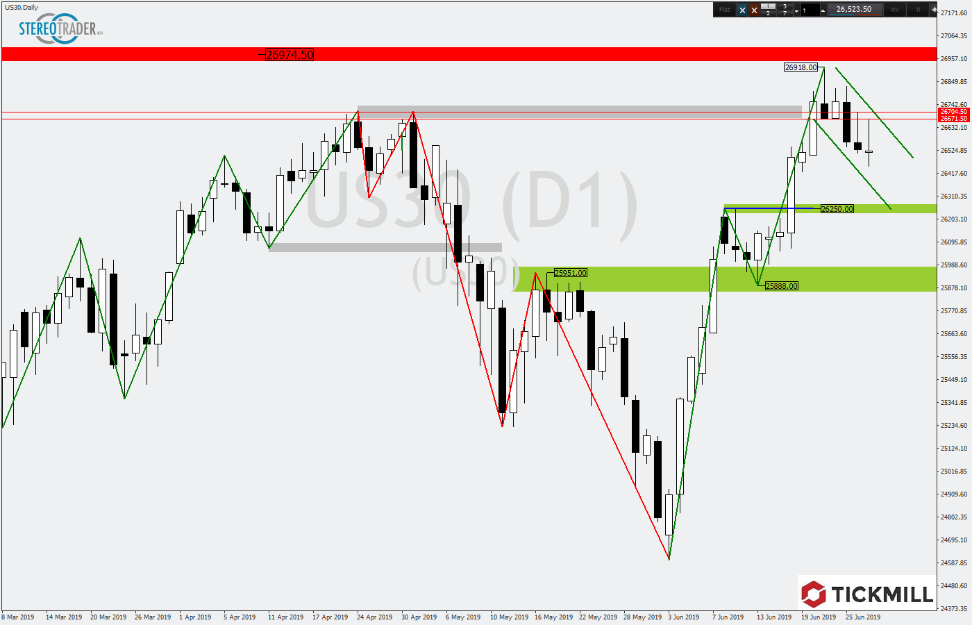 Tickmill-Analyse: DOW30 mit Bullenflagge