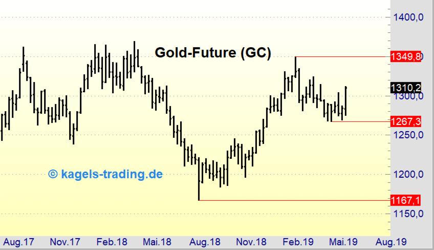 Gold-Future-Wochenchart