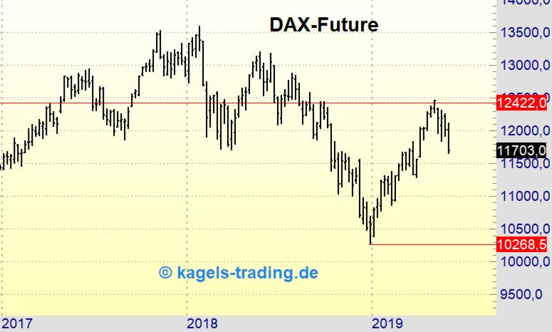 DAX-Future Wochenchart in der Analyse