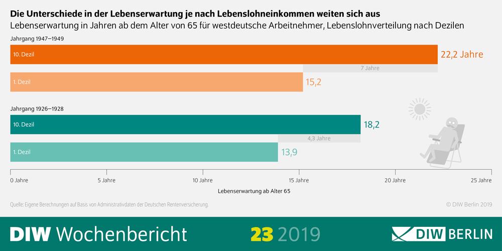 DIW Wochenbericht: Unterschiede Lebenserwartung und Lebenslohneinkommen