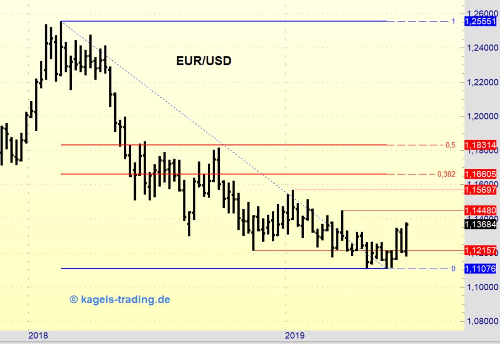 Forex Wochenchart des EUR/USD