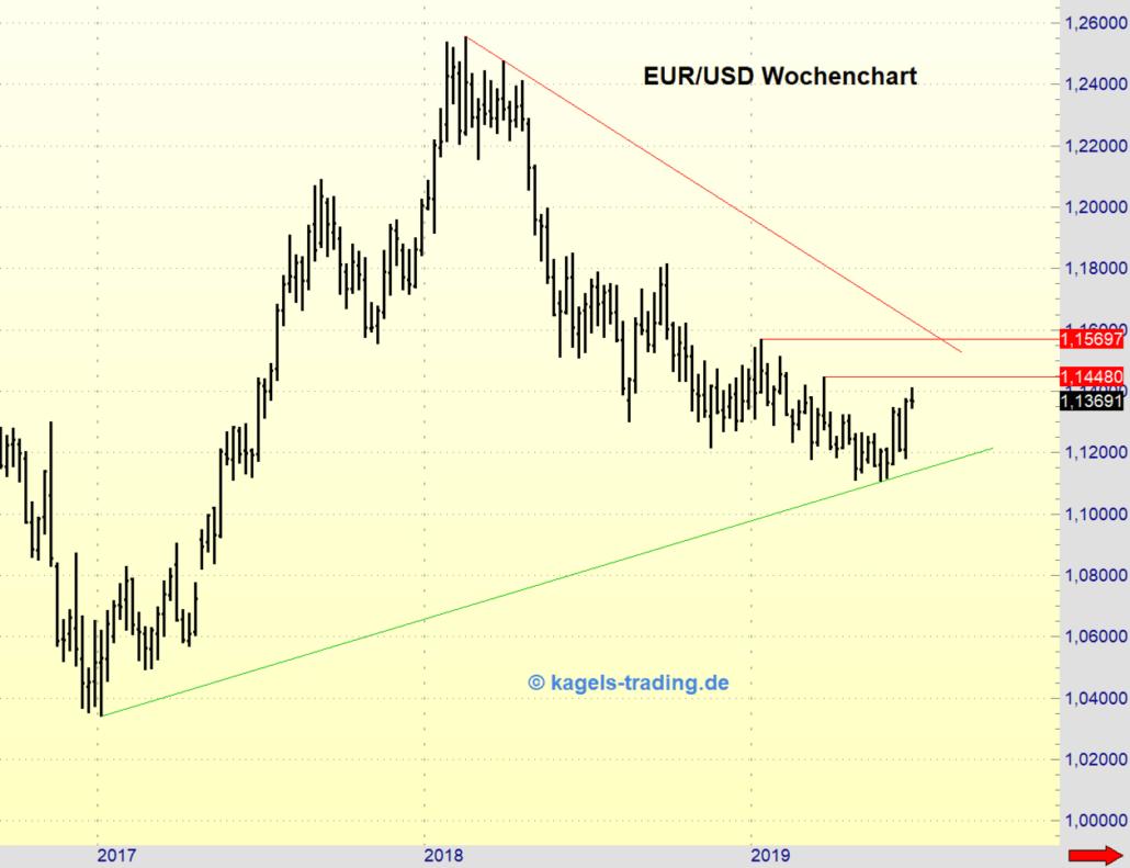 Wochenchart EUR/USD in der Analyse KW27