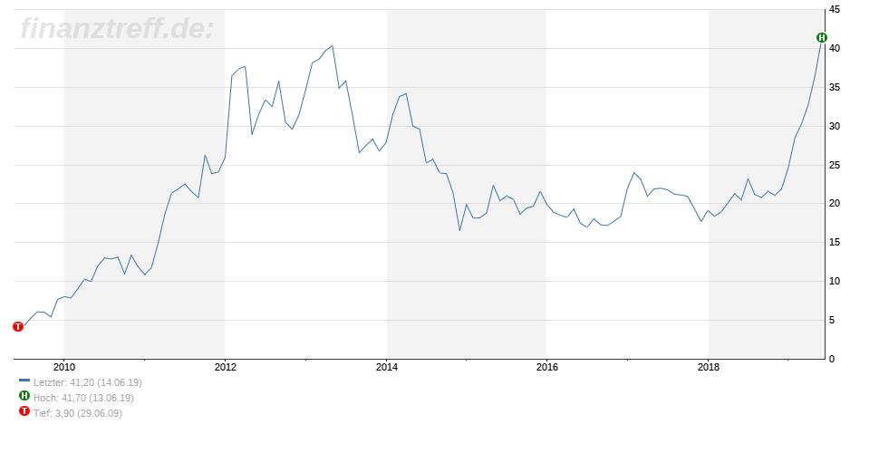 2G Energy Chart zeigt Aufwärtstrend