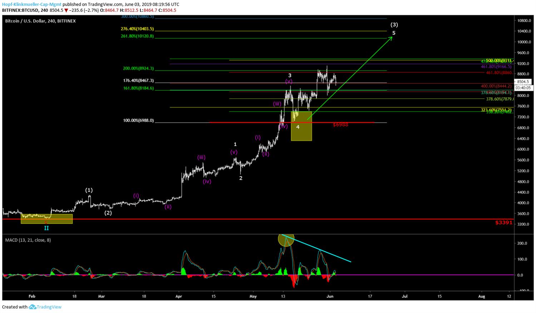 Chartbild Bitcoin mit Szenarien