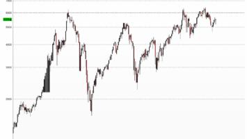 DAX-Kursindex Chart