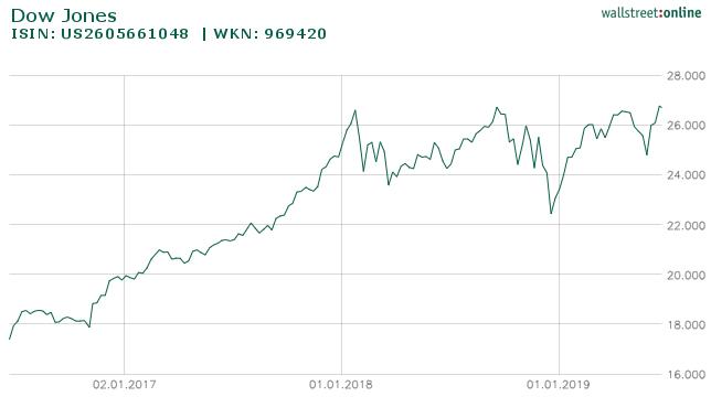 Dow Jones 3 Jahre Verlauf