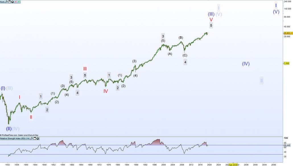 Bärischer Chart des Dow Jones nach Elliott-Wellen