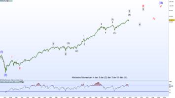 Elliott Wellen im Dow Jones - Bullische Variante