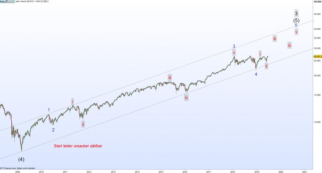 Elliott Wellen im Dow Jones - Verlauf seit Finanzkrise