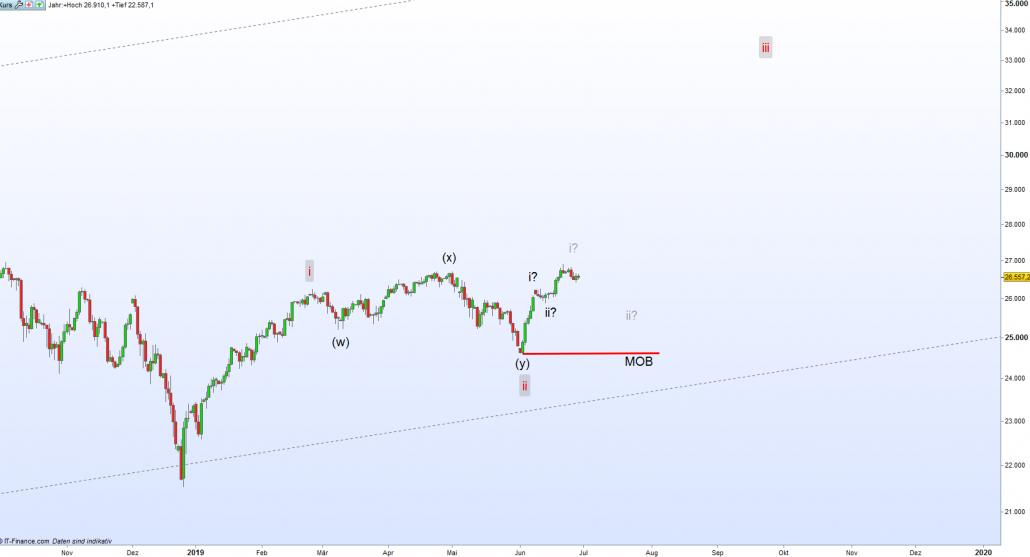 Dow Jones Chart mit aktuellem Impuls