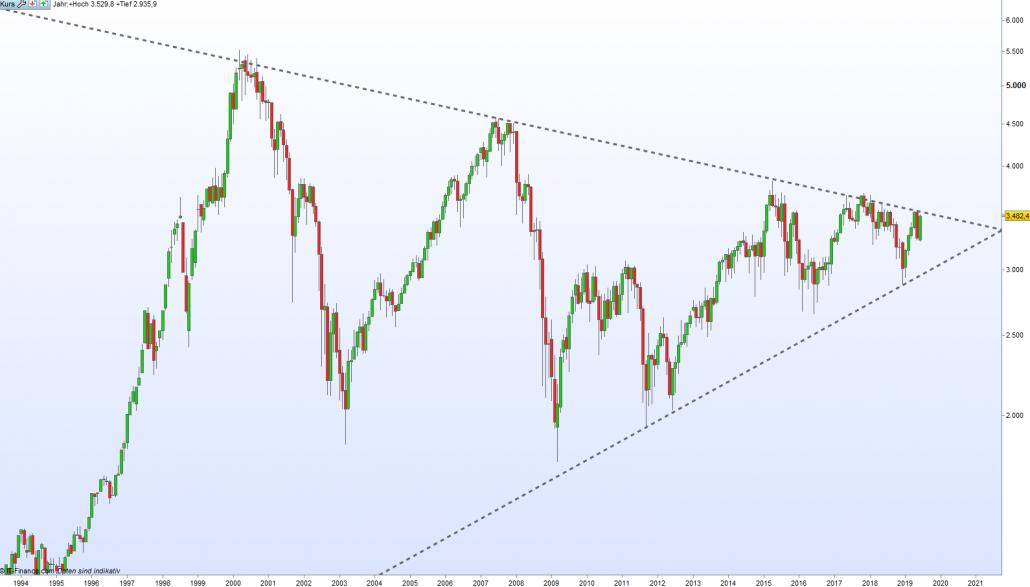 Euro Stoxx Chart kurz vor Ausbruch