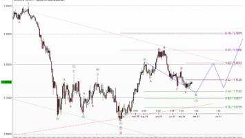Elliott-Wellen-Ausblick auf den Euro