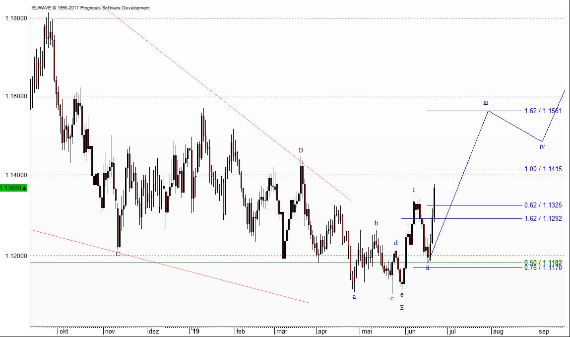 Euro Chart mit Ist-Soll-Abgleich