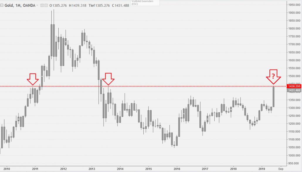 Gold Chart mit Widerstand