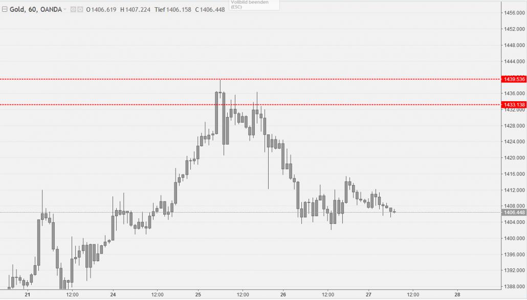 Gold Chart im Bereich 1.440 USD
