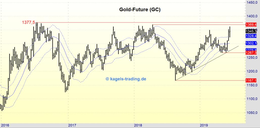 Gold befindet sich weiter im Aufwärtstrend