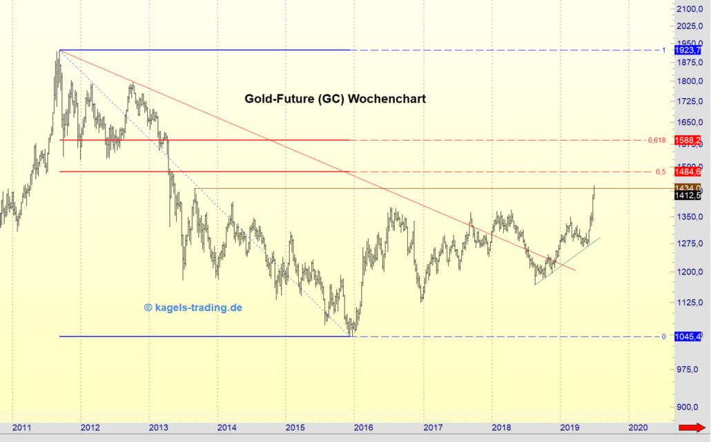 Geht die Gold-Rallye weiter?
