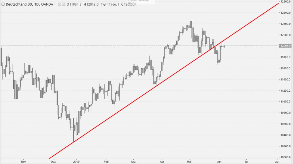 DAX Chart mit gebrochenem Aufwärtstrend und Retest der Trendlinie