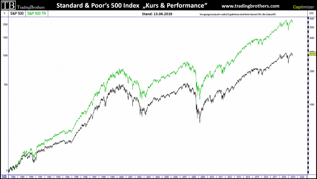 Kurs- und Performance-Index S&P 500