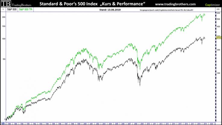 Kurs- und Performance-Index S&P 500