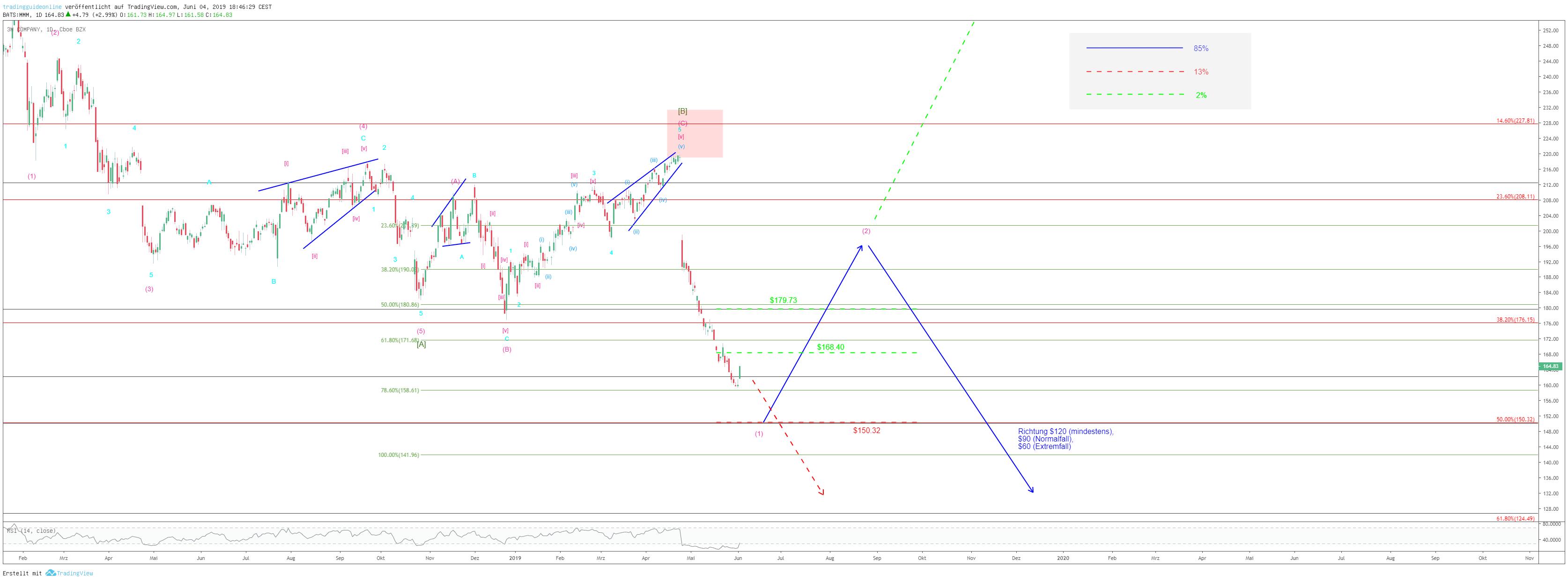 Aktienchart von 3M mit Szenarien