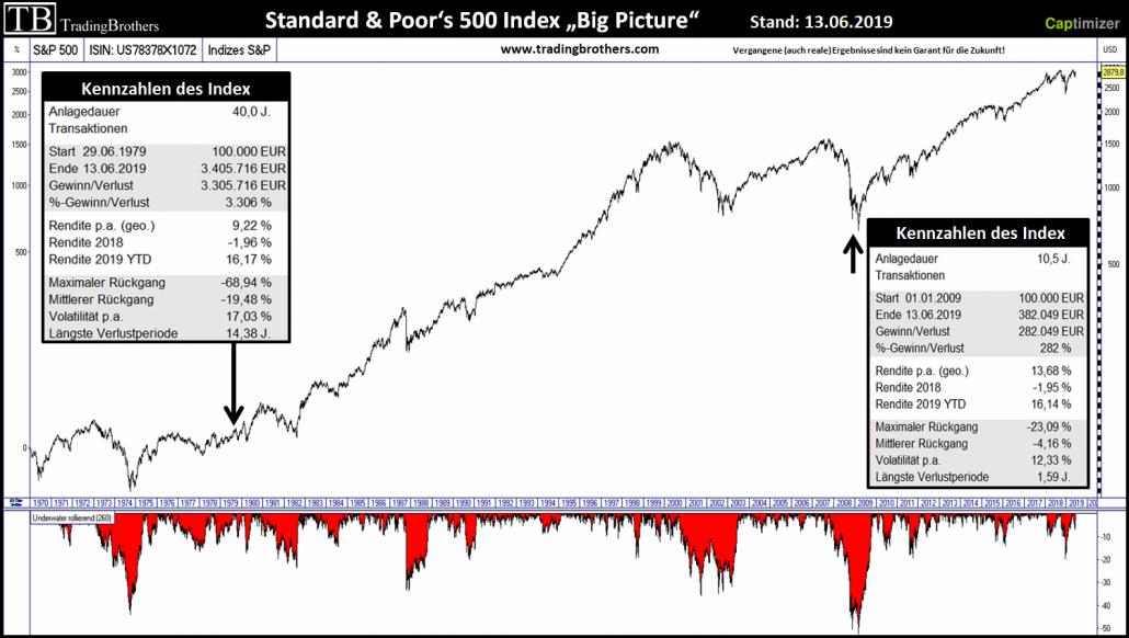 Chartbild des S&P500 im großen Bild