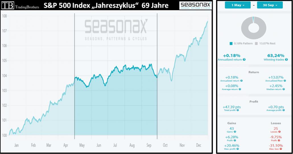 S&P 500: Jahreszyklus 69 Jahre