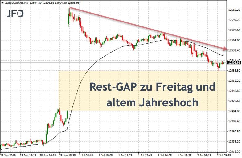 Trading-Aufnahme aus der DAX-Woche: Trend zum GAP