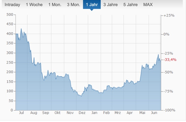 1 Jahre Entwicklung Ethereum in Euro