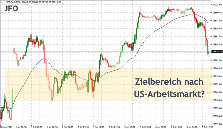 Zielbereich nach US-Arbeitsmarkt im Dow Jones intraday