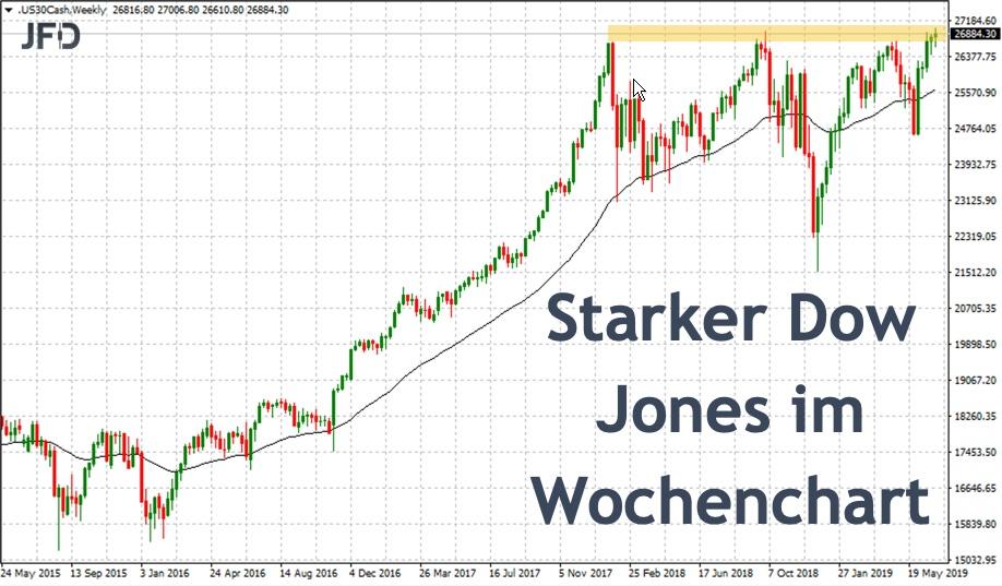Wochenchart des Dow Jones zur Orientierung