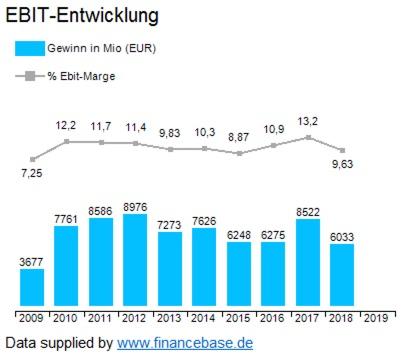 BASF EBIT 10 Jahre im Überblick; Daten aus Tai Pan