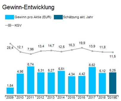 BASF Gewinnentwicklung 10 Jahre; Daten aus Tai Pan