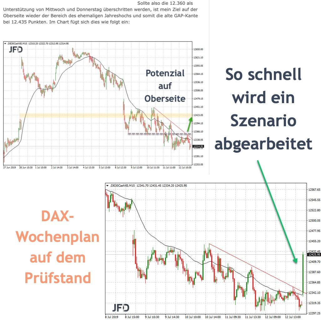 DAX Wochenplan in der Auswertung