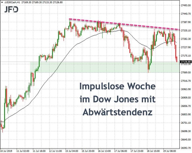 Dow Jones im Wochenverlauf schwächer