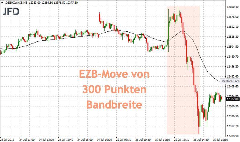 DAX nach der EZB-Sitzung