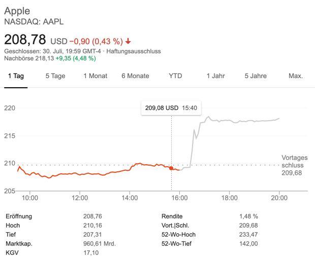 Apple Aktien nach Quartalszahlen