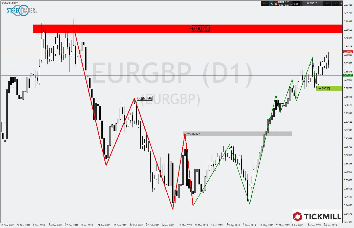 Tickmill-Analyse: EURGBP mit Umkehrsignal am Trendhoch