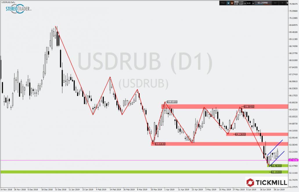 Bullenflagge im Tageschart des Rubel