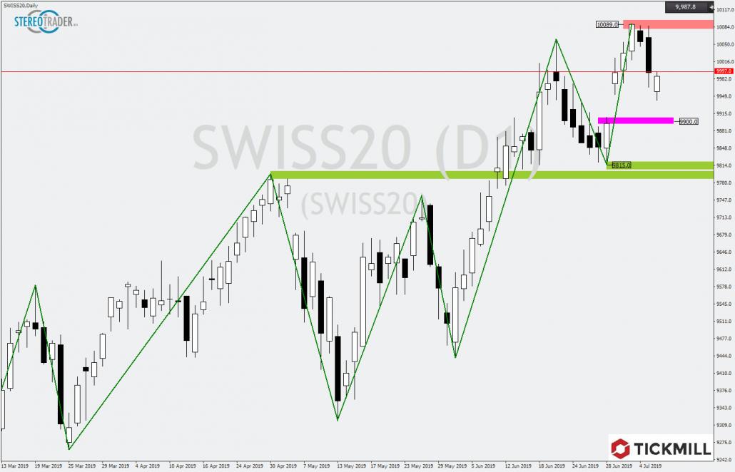 Schweizer Aktienindex in der Korrektur