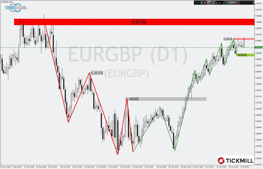 Neues Trendhoch bei EURGBP