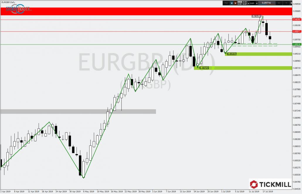 EURGBP am Trendtief