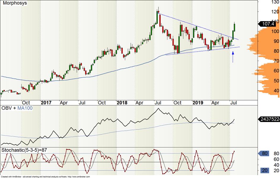 Wochen-Chart der MorphoSys Aktie