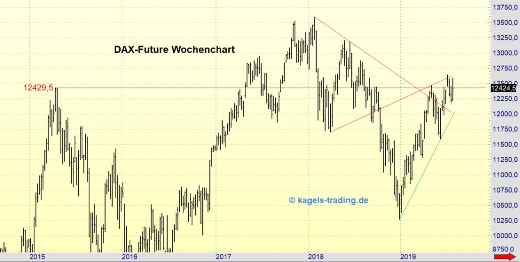 Wochenchart DAX-Future für die KW31/2019
