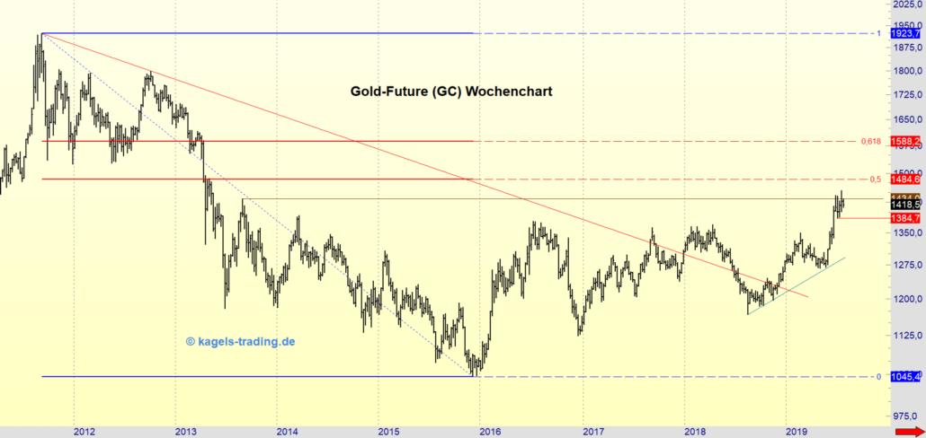 Wochenchart Gold in der Analyse zur KW31