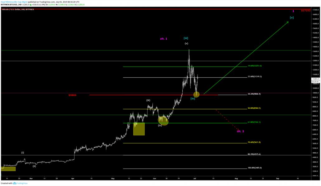 Bitcoin Elliott-Wellen-Chart
